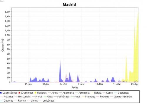 Alergias en Madrid en abril. Fuente: Clínica Dr. Subiza