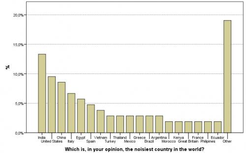 Ranking de los países más ruidosos según un estudio de la UPM.