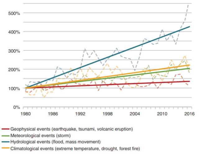 Aumento de las inundaciones en las últimas décadas. Fuente EASAC