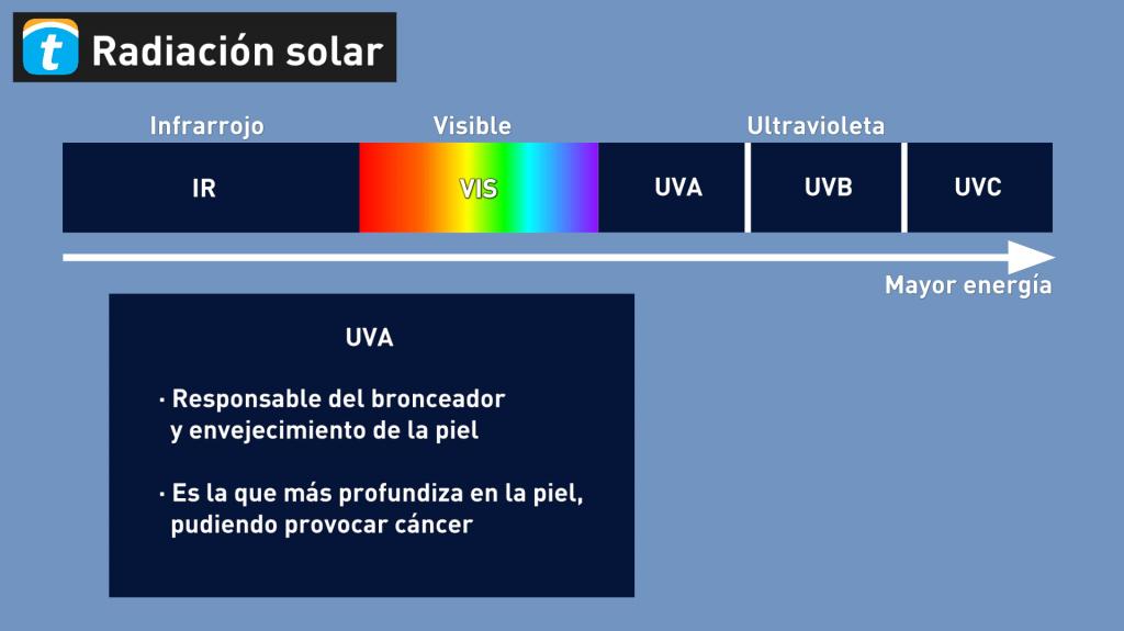 Qué es la radiación UV y por qué nos hace daño?