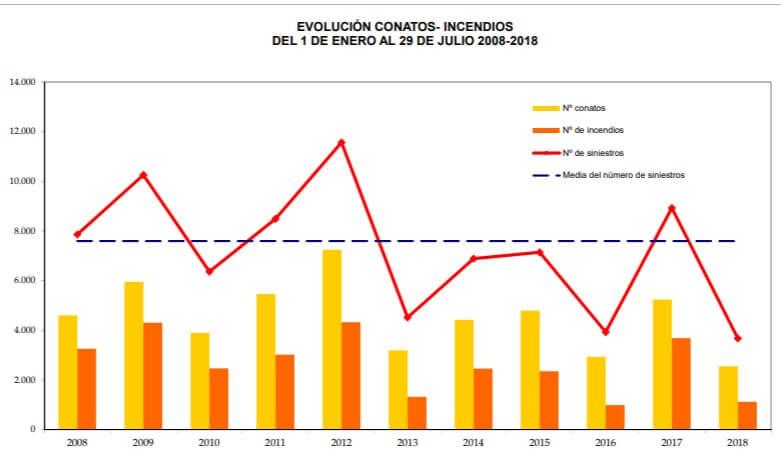 Incendios en España de 2008 a 2018