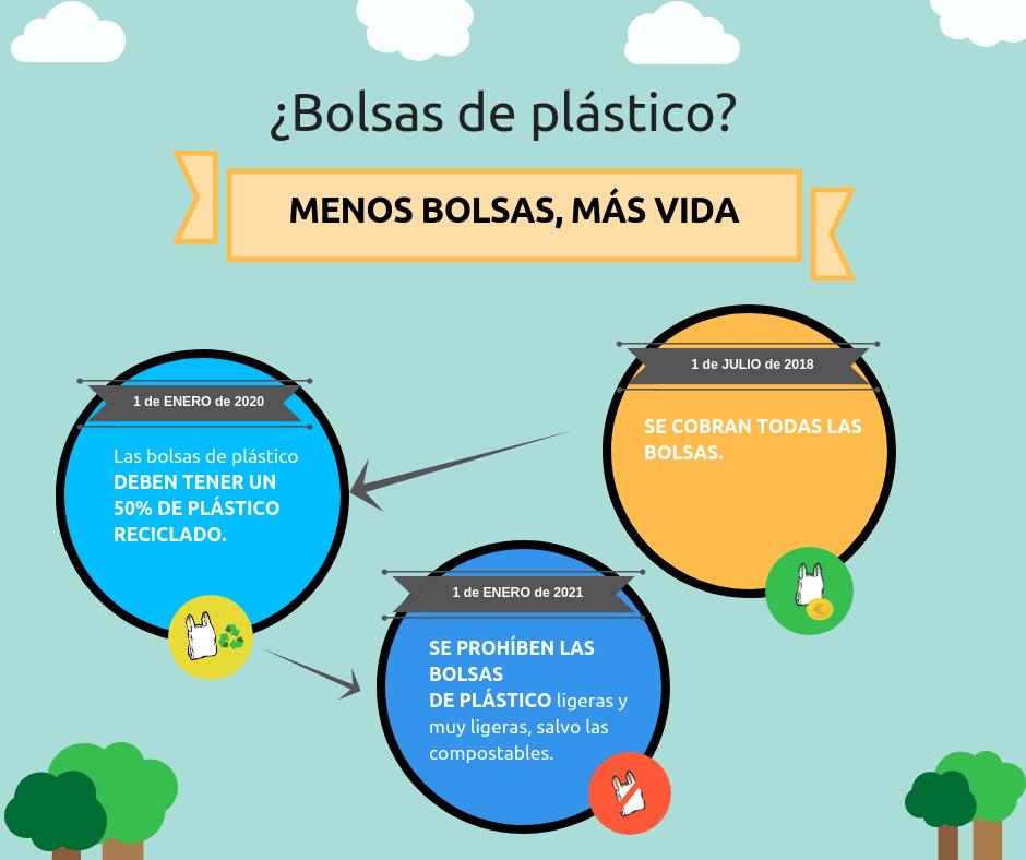 infografía prohibición bolsas de plástico