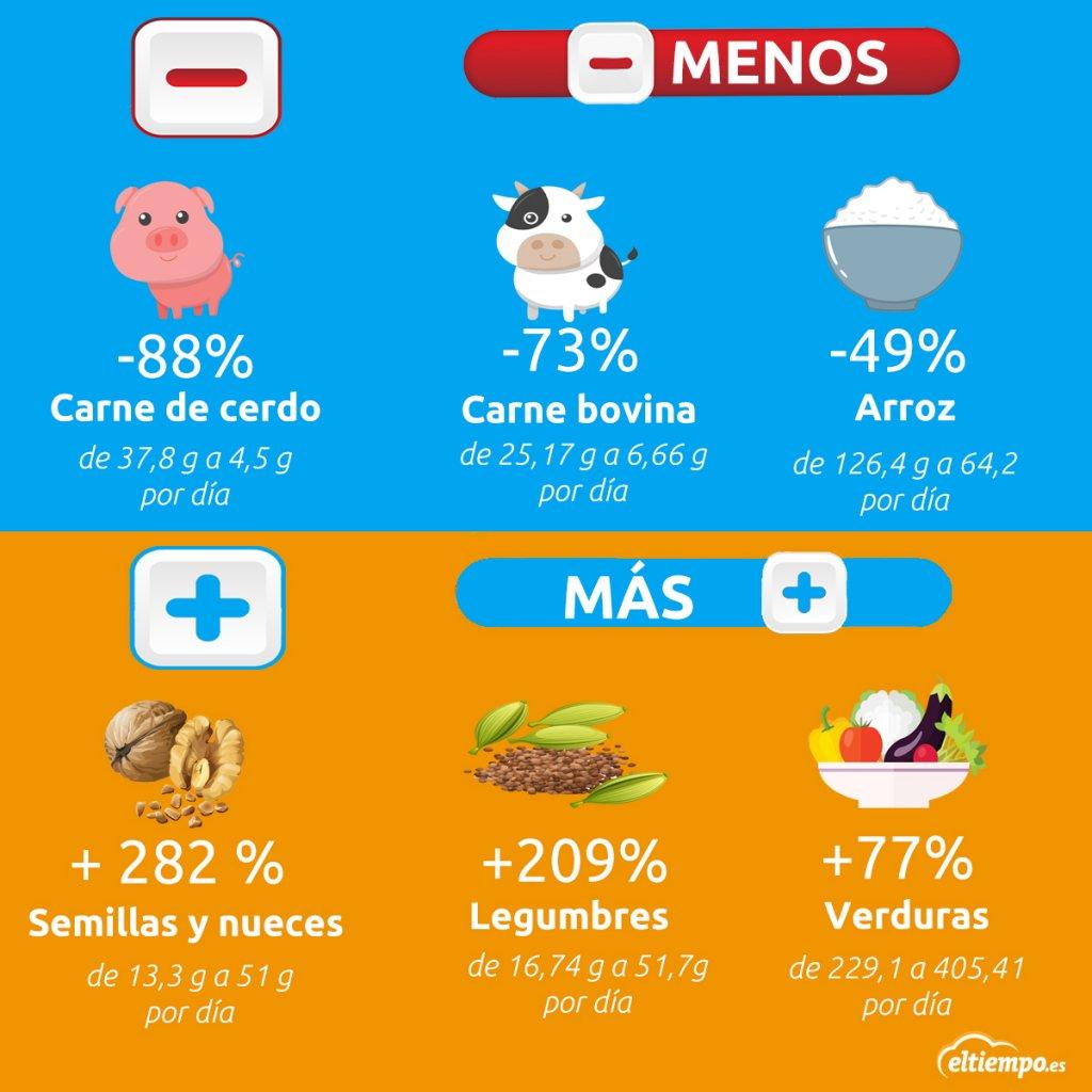 infografia dieta flexitariana