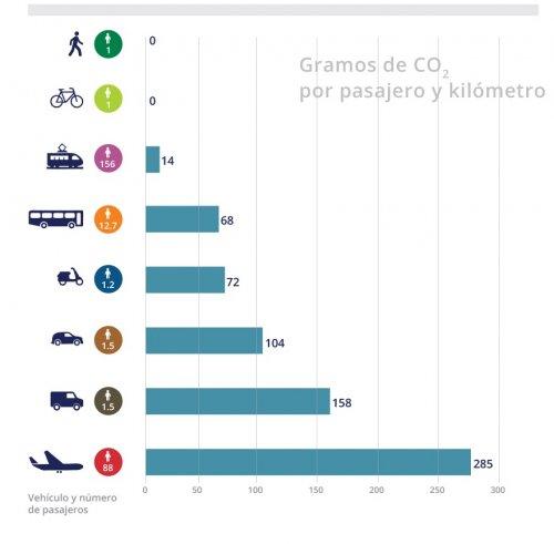 No todos los transportes contaminan lo mismo. El gráfico lo mide por pasajero y kilómetro pero piense que en avión se recorren más kilómetros que en bici.