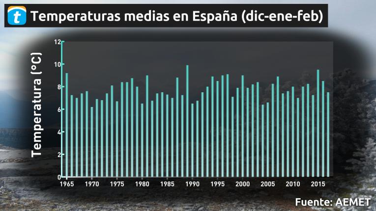 menos frío en España temperaturas invierno