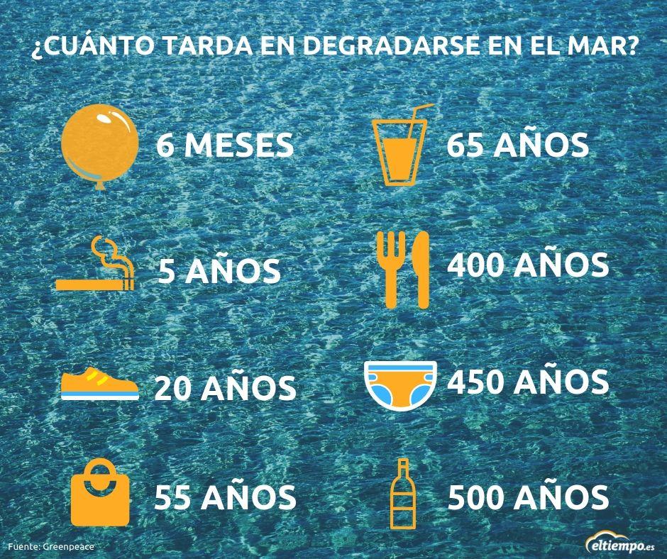 Cuánto Tardan En Degradarse Estos Materiales En El Mar