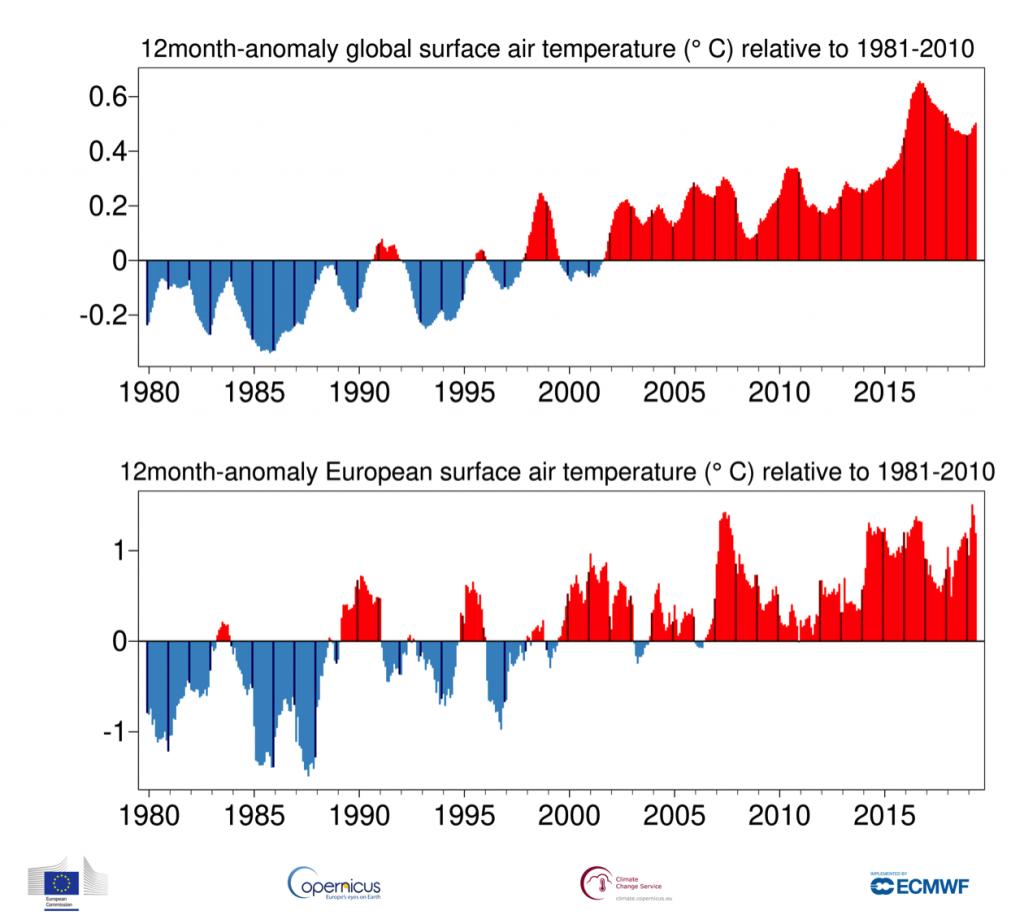 Mayo se sube al podio de los mayos más cálidos y lo hace con la ayuda de España donde se registraron temperaturas bastante por encima de la media.