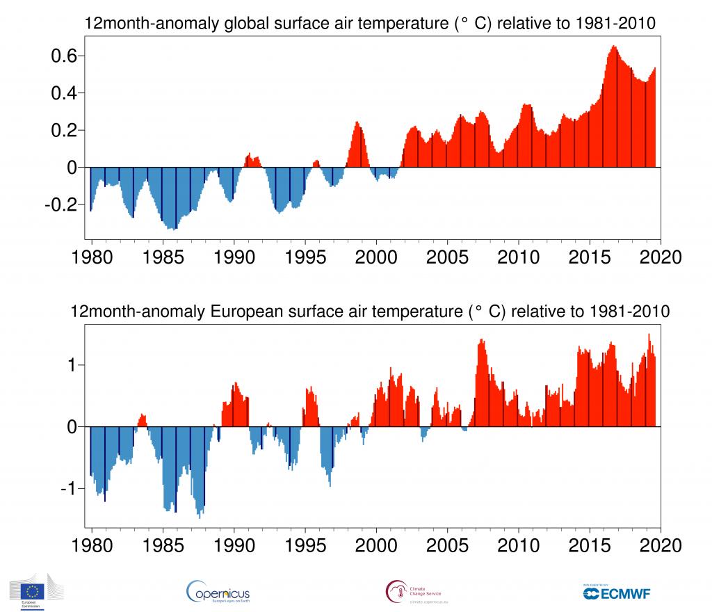 Este pasado mes de agosto se ha convertido en el segundo más cálido desde que se miden temperaturas. Estos han sido los lugares que más han sumado.