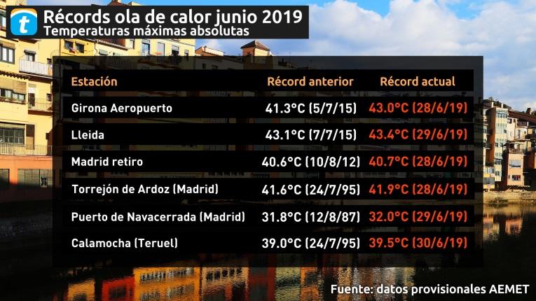 https://cdns3.eltiempo.es/eltiempo/blog/noticias/2019/07/01140813/record.jpg