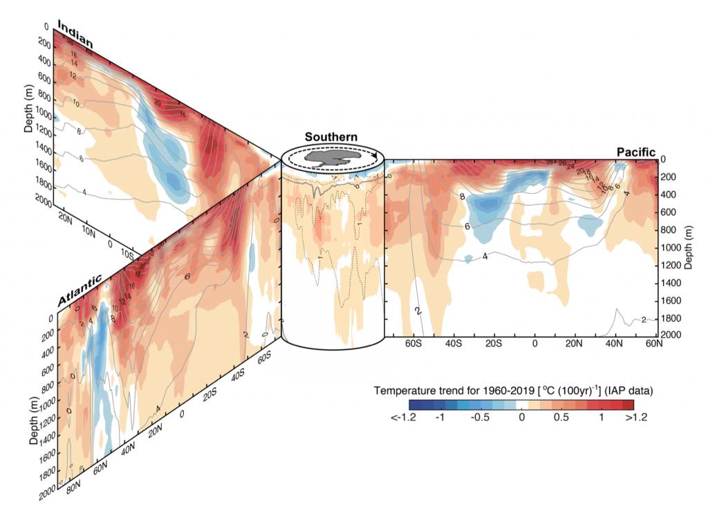 Nuestros océanos se calientan a un ritmo nunca medido antes y 2019 ha sido con diferencia el más cálido de todos. ¿Que implica está aceleración para el clima terrestre?