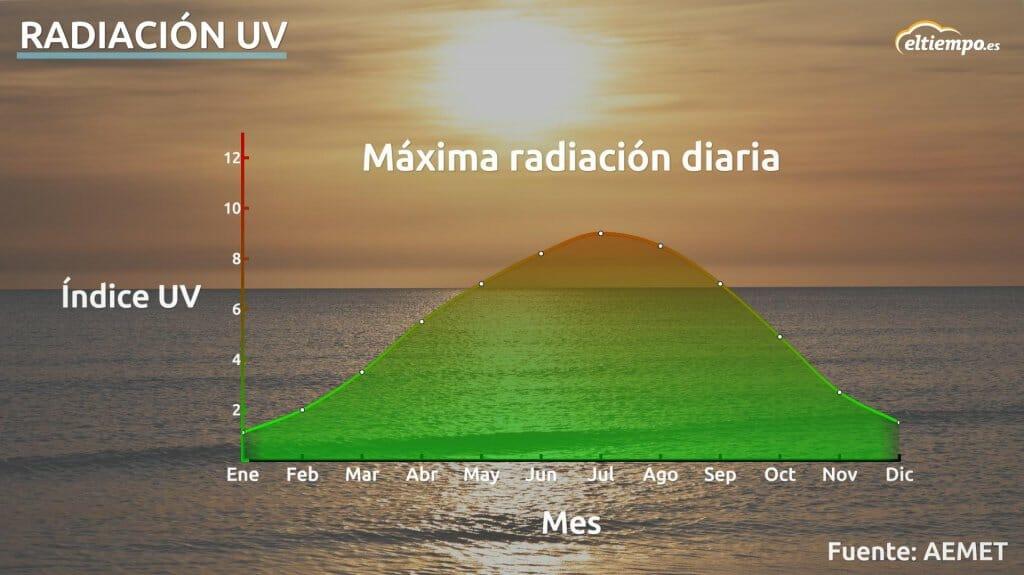 máxima radiación diaria