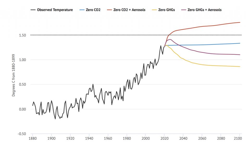 emisiones cero