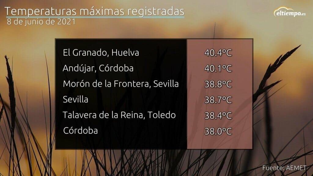 SE HAN ALCANZADO LOS 40ºC ANTES DEL 40 DE MAYO