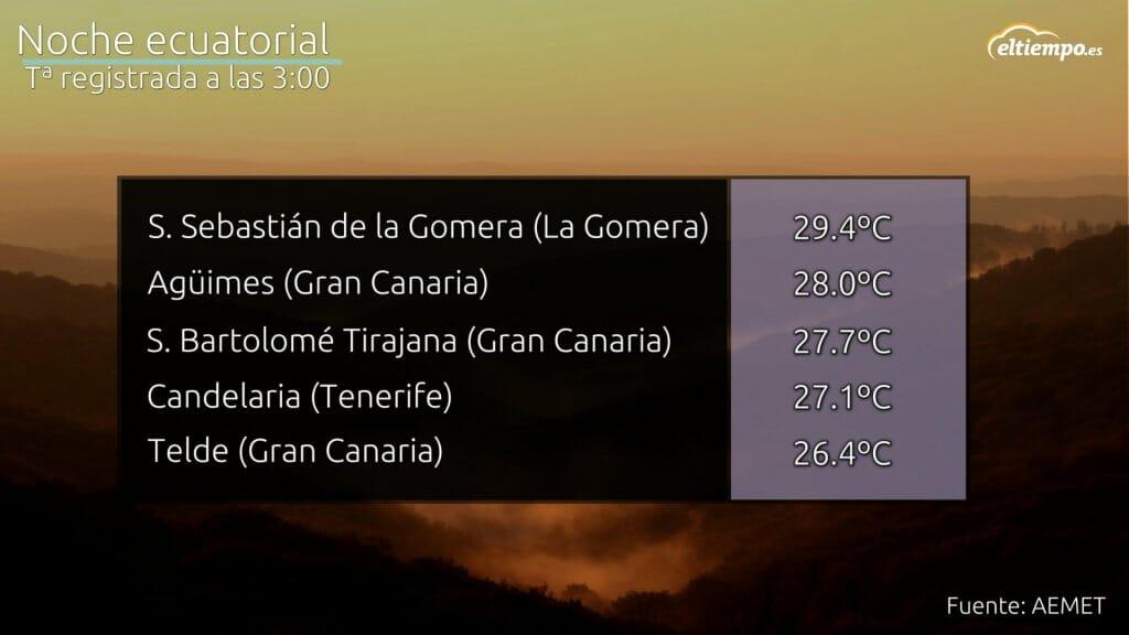 Temperaturas registradas a las 3 de la madrugada el día 9 de junio Calima en Canarias