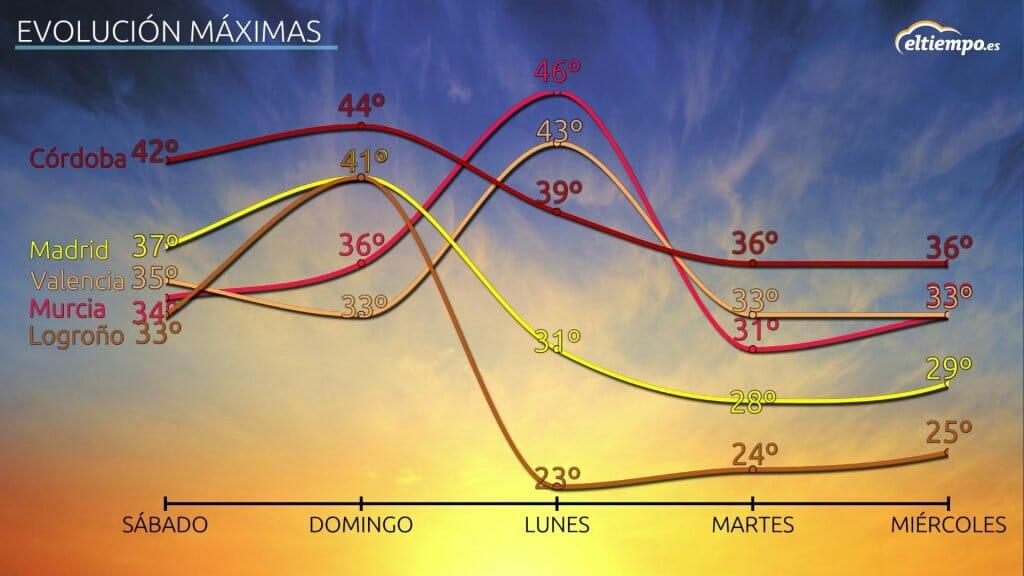 ola de calor España