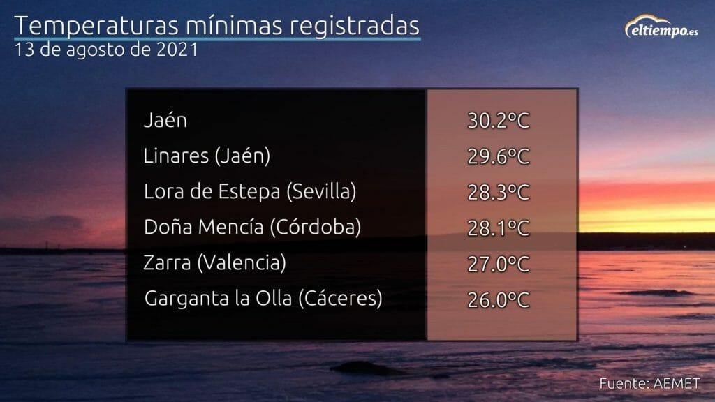 Algunas de las mínimas registradas durante la madrugada del 13 de agosto en plena ola de calor