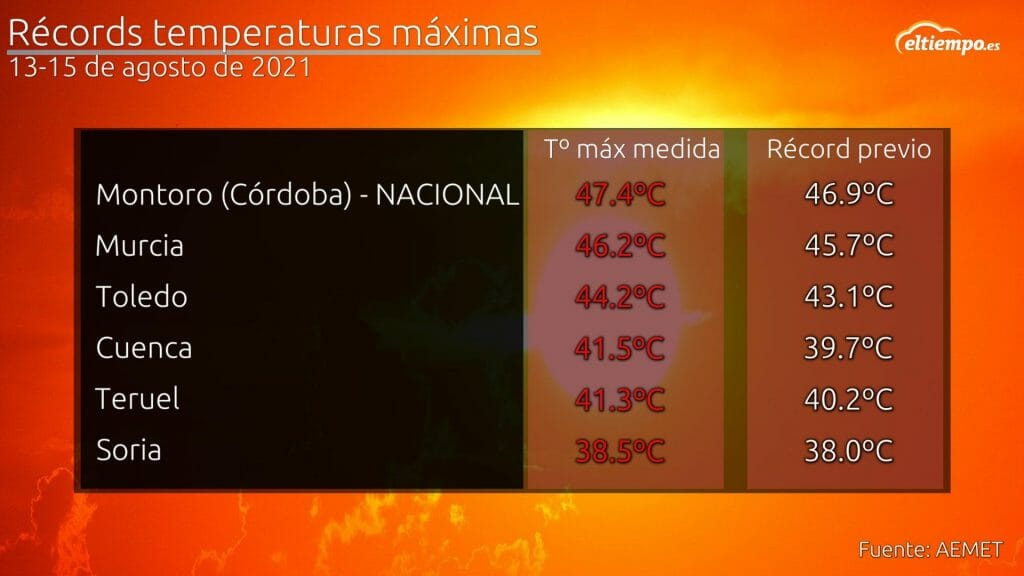 récords ola calor