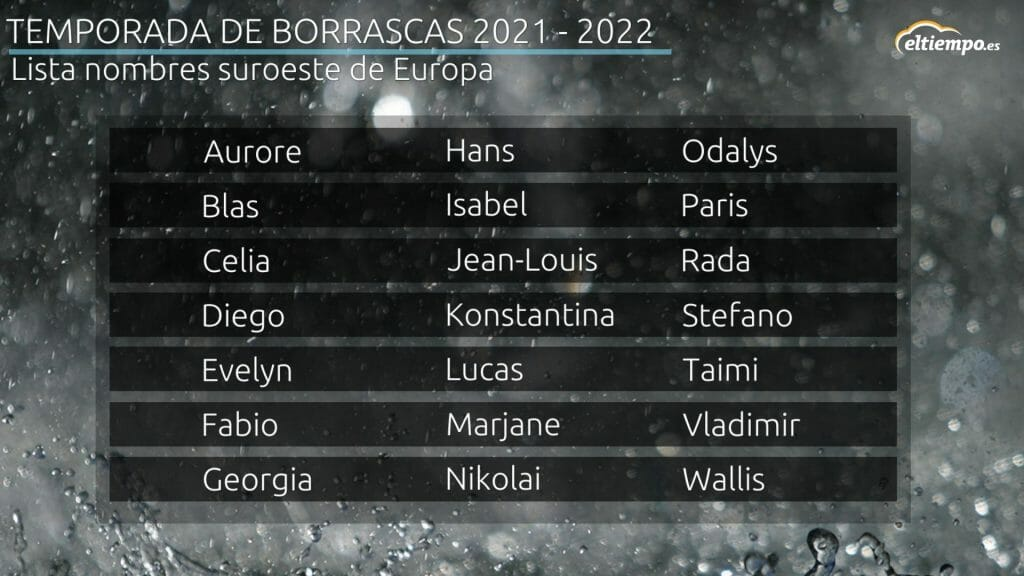 lista de los nombres de las borrascas 2021-2022