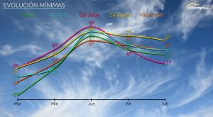 Subidón de las temperaturas: así evolucionarán esta semana