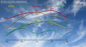 Enero se despide con más de 20ºC en muchas zonas