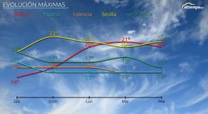 Las temperaturas del fin de semana: ambiente primaveral