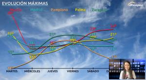"""""""Yo-yo"""" en los termómetros: las zonas donde más van a bajar"""