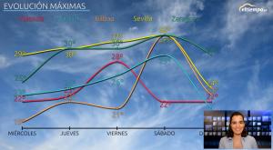De vuelta al calor: subidón de las temperaturas