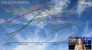 """Vuelve el """"veranillo"""": nuevo subidón de las temperaturas"""