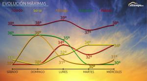Apretará el calor el fin de semana, ¿Qué pasará después?