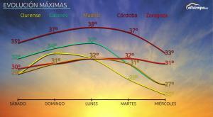 Temperaturas de veranillo en los próximos días