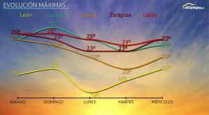 Temperaturas de otoño antes de que acabe el verano