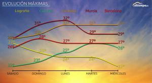 Más de 30ºC en algunas ciudades la próxima semana