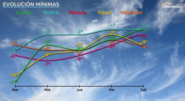 La ola de frío se alarga: estas son las temperaturas que esperamos
