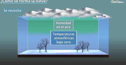 ¿Cómo se forma la nieve? Ingredientes necesarios